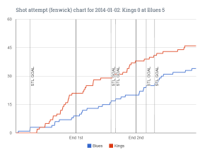 Fenwick chart for 2014-01-02 Kings 0 at Blues 5