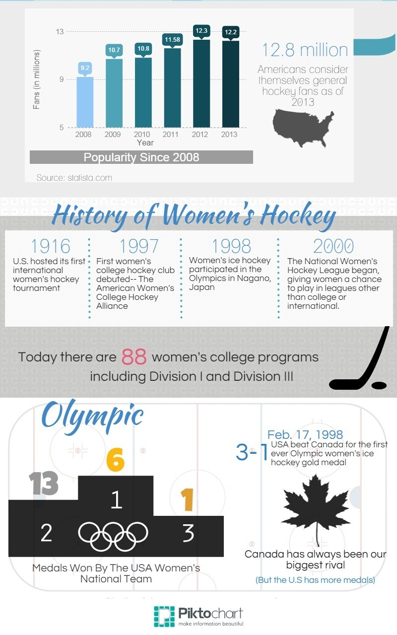 Women's Hockey Infographic body