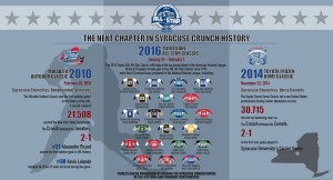 Syracuse Crunch event infographic.